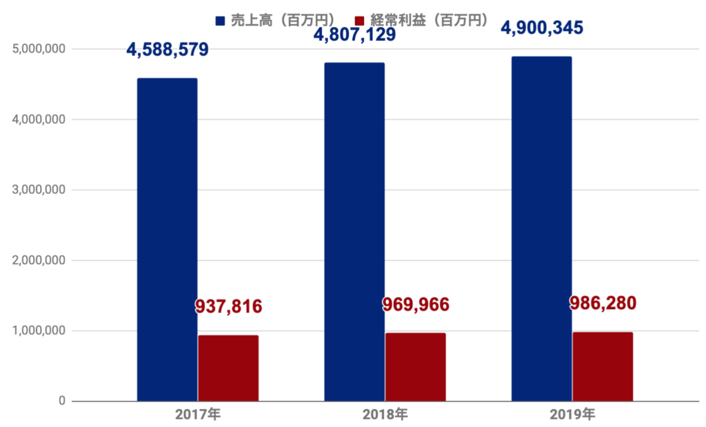 NTTドコモ 売り上げグラフ