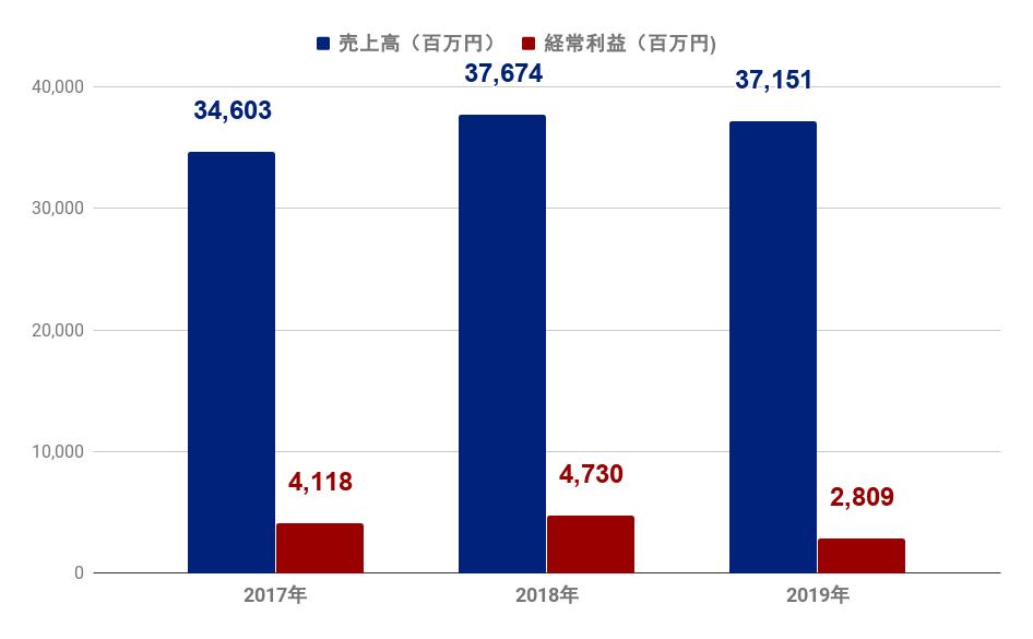 エイチーム 株価